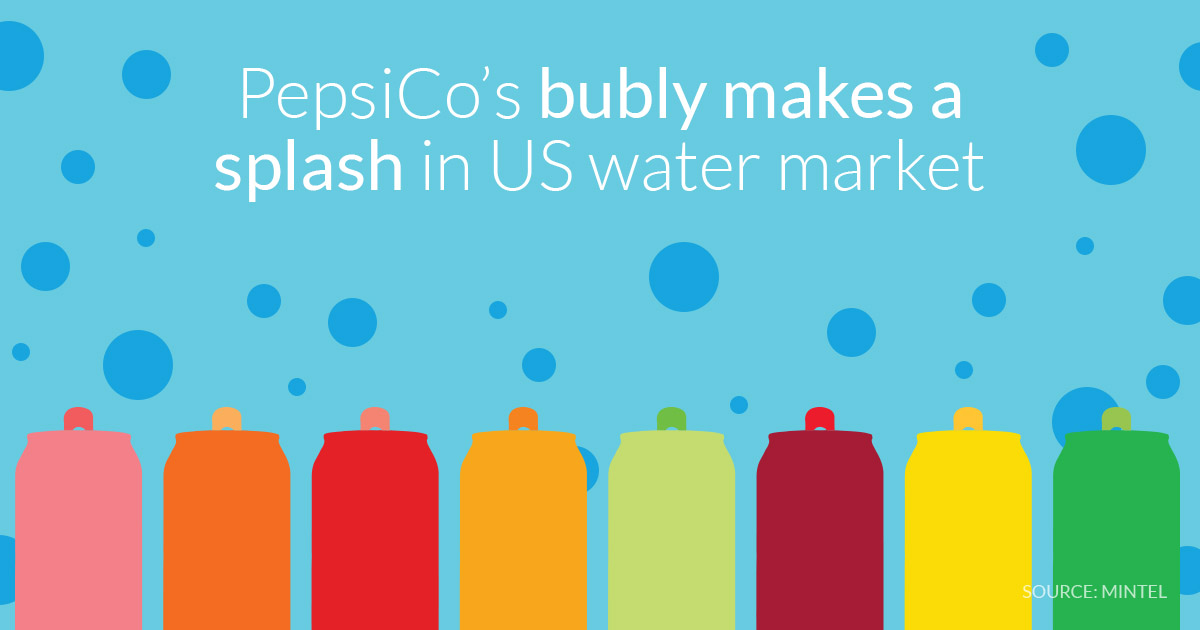 PepsiCo's bubly makes a splash in US water market | Mintel com